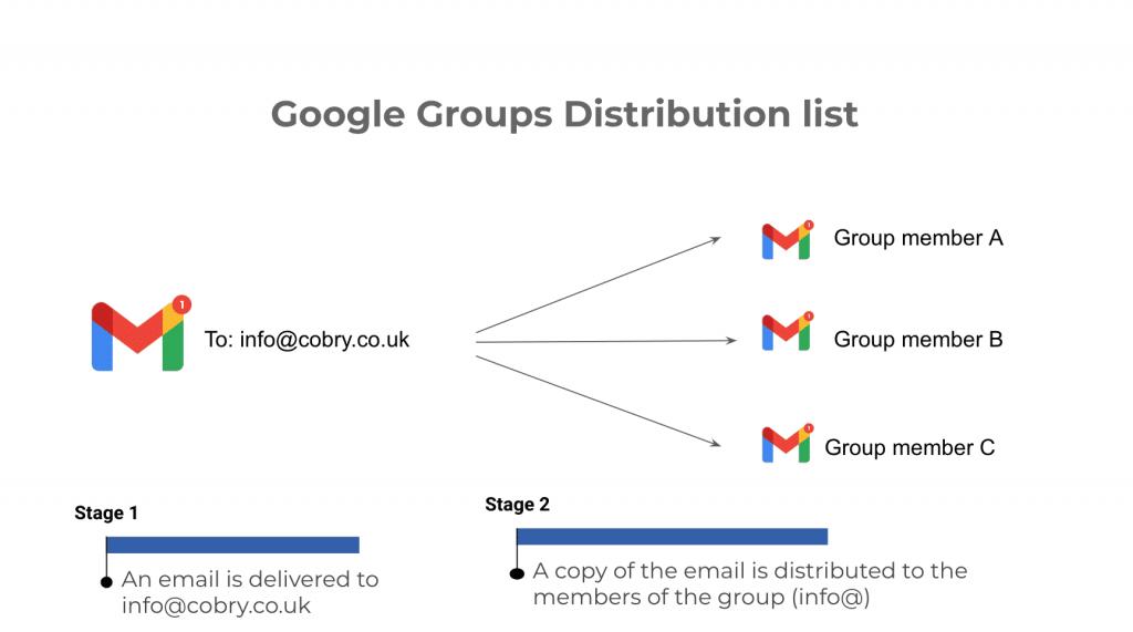 Google Groups Distribution list