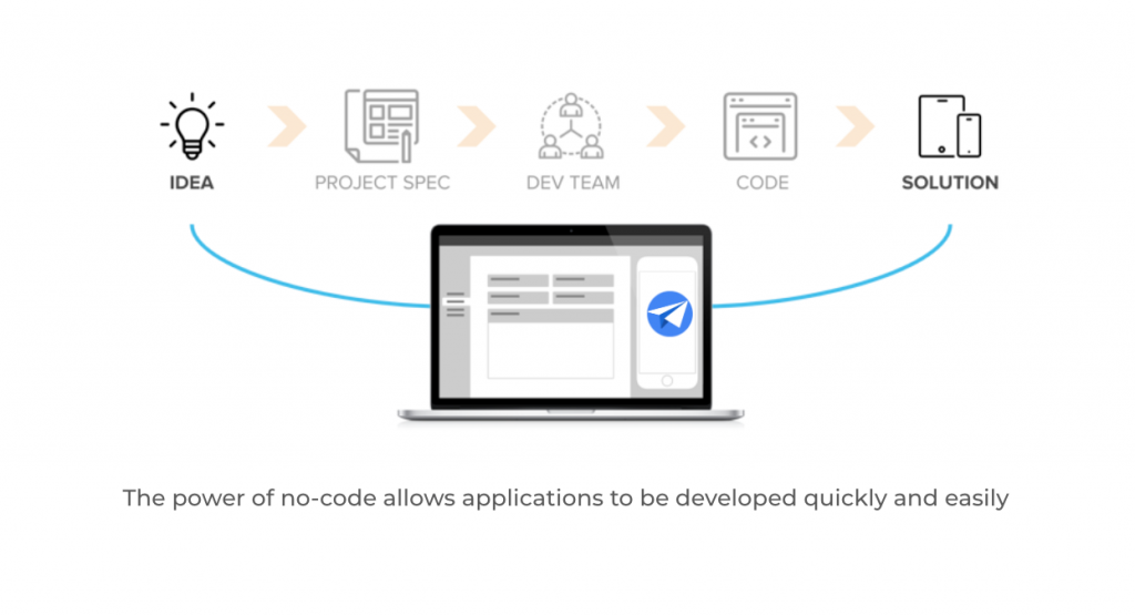 The power of no-code allows apps to be developed quickly
